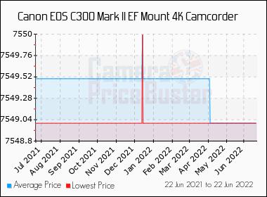 Canon EOS C300 Mark II EF Mount 4K Camcorder