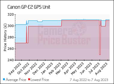 Canon GP-E2 GPS Unit