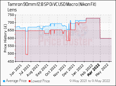 Tamron 90mm f2 8 SP Di VC USD Macro (Nikon Fit) Lens