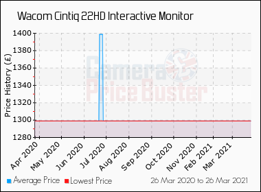 Best Price History For The Wacom Cintiq 22HD Interactive Monitor