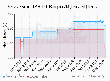 Zeiss 35mm f2 8 T* C Biogon ZM (Leica Fit) Lens