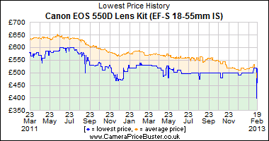 Best Price History for the Canon EOS 550D Lens Kit (EF-S 18-55mm IS)