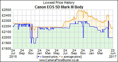 Best Price History for the Canon EOS 5D Mark III Body
