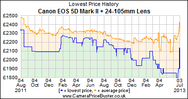 Best Price History for the Canon EOS 5D Mark II + 24-105mm Lens