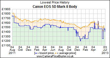 http://www.camerapricebuster.co.uk/graphs/Canon_EOS_5D_Mark_II_Body_graph.png