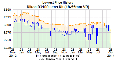 Best Price History for the Nikon D3100 Lens Kit (18-55mm VR)