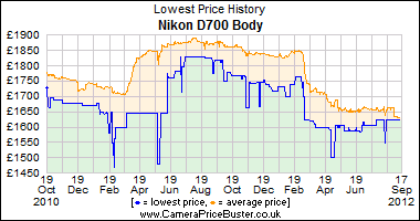 Best Price History for the Nikon D700 Body