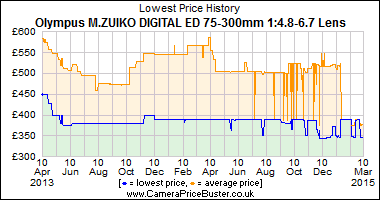 Best Price History for the Olympus M.ZUIKO DIGITAL ED 75-300mm 1:4.8-6.7 Lens