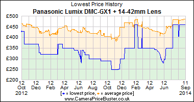 Best Price History for the Panasonic Lumix DMC-GX1 + 14-42mm Lens